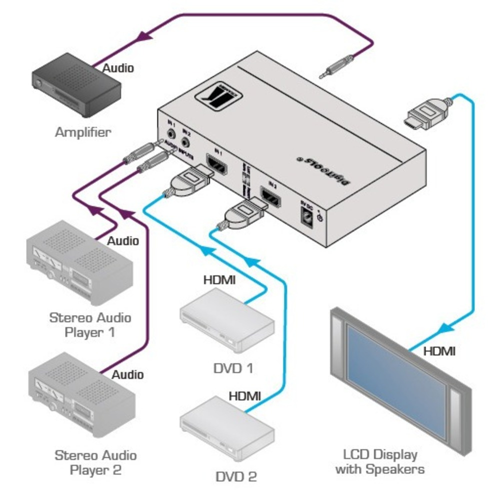 Коммутатор HDMI Kramer VS-211HA