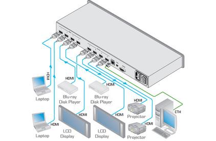 Матричный коммутатор HDMI Kramer VSM-4X4HFS