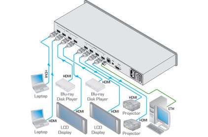 Матричный коммутатор HDMI Kramer VS-62H