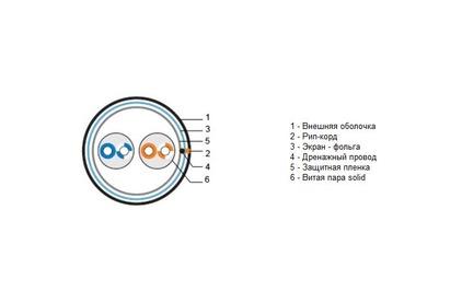 Отрезок кабеля витая пара Hyperline (арт. 2595) UTP2-C5E-SOLID-OUTDOOR-40 6.4m