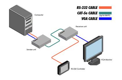 Передача по витой паре VGA Gefen EXT-VGARS232-141