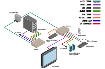 Передача по IP сетям HDMI, USB, RS-232, IR и аудио Gefen EXT-HDKVM-LANTX