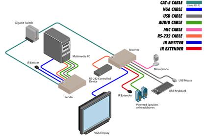 KVM (VGA, USB, RS-232 и аудио) Gefen EXT-VGAKVM-LANRX