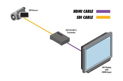 Преобразователь SDI, DVI, компонентное видео, HDMI Gefen EXT-3G-HD-C
