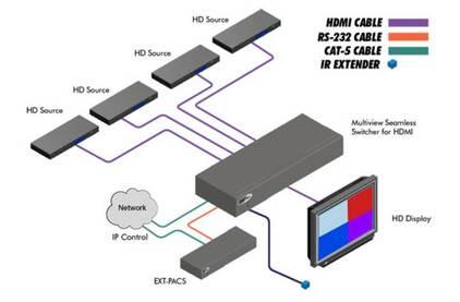 Видеопроцессор, масштабатор Gefen EXT-HD-MVSL-441