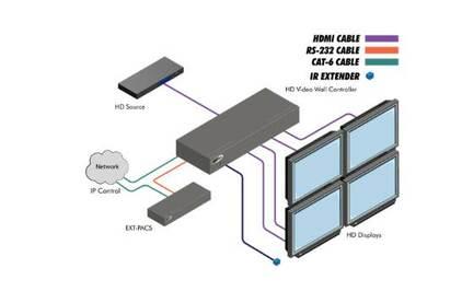 Контроллер для построения видеостен Gefen EXT-HD-VWC-144