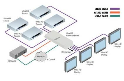 Матричный коммутатор HDMI Gefen GTB-HD4K2K-444-BLK