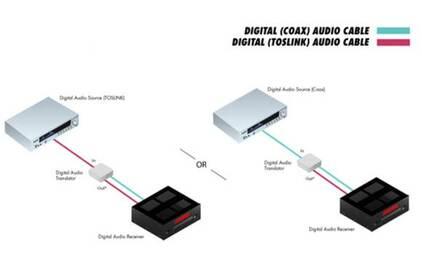 Преобразователь Цифровое аудио Gefen GTV-DIGAUDT-141