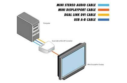 Преобразователь DisplayPort, HDMI, DVI и аудио Gefen GTV-DVIDL-2-MDP