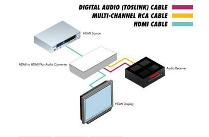 Эмбеддер, деэмбеддер аудио Gefen GTV-HDMI-2-HDMIAUD