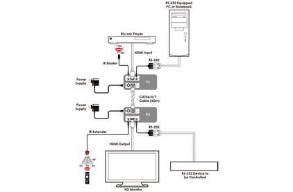 Передача по витой паре HDMI Cypress CH-513TXLN