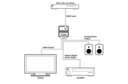 Эмбеддер, деэмбеддер аудио Cypress CLUX-11CD