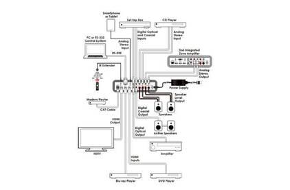 Эмбеддер, деэмбеддер аудио Cypress DCT-23