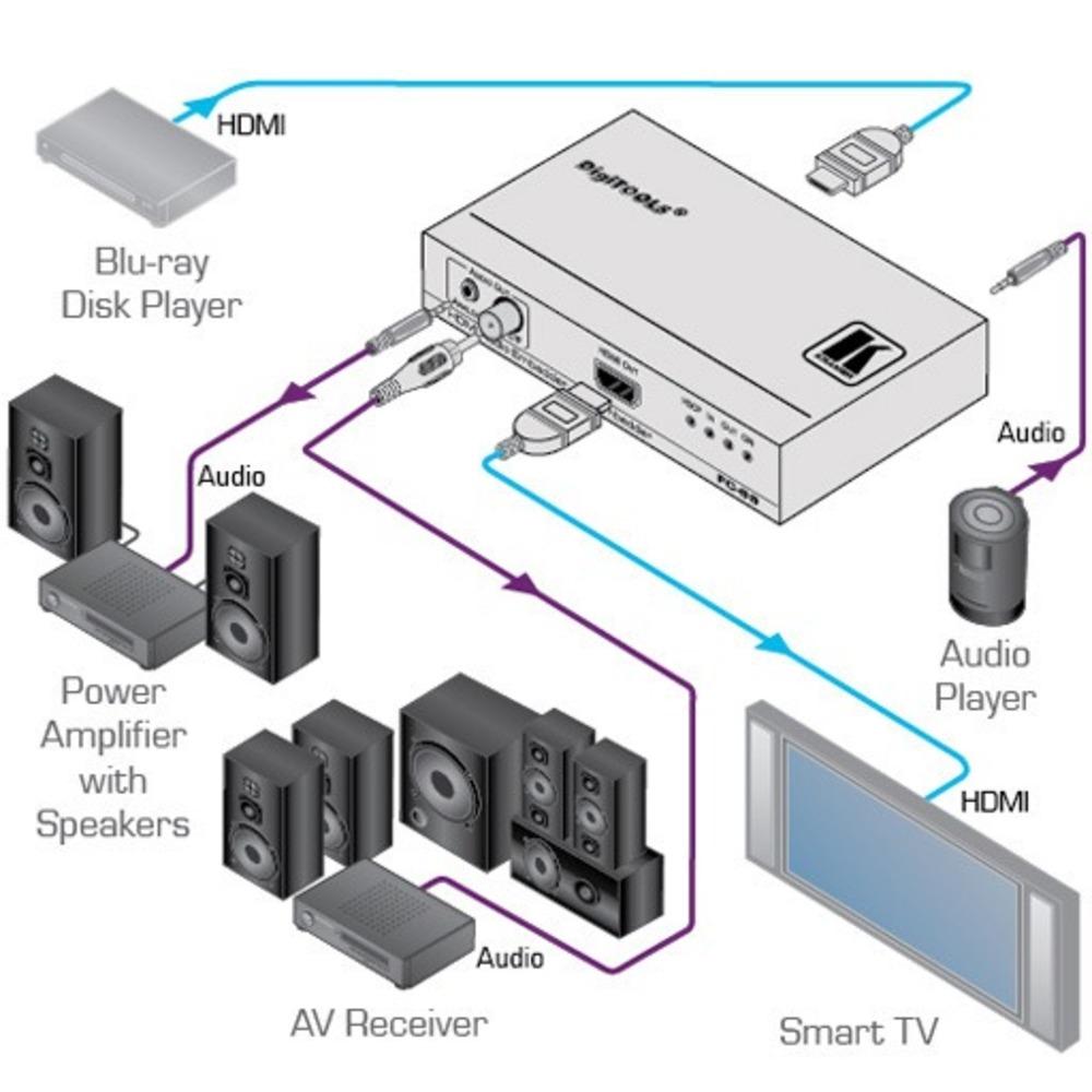 Эмбеддер и деэмбеддер аудиосигнала из сигнала HDMI Kramer FC-69