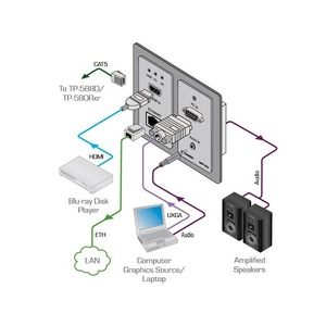 Установочная панель с разъемами Ethernet Kramer WP-20/EU(W)-86
