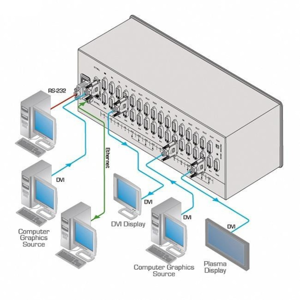 Матричный коммутатор - конфигурируемый Kramer UHD-IN2-F16/STANDALONE