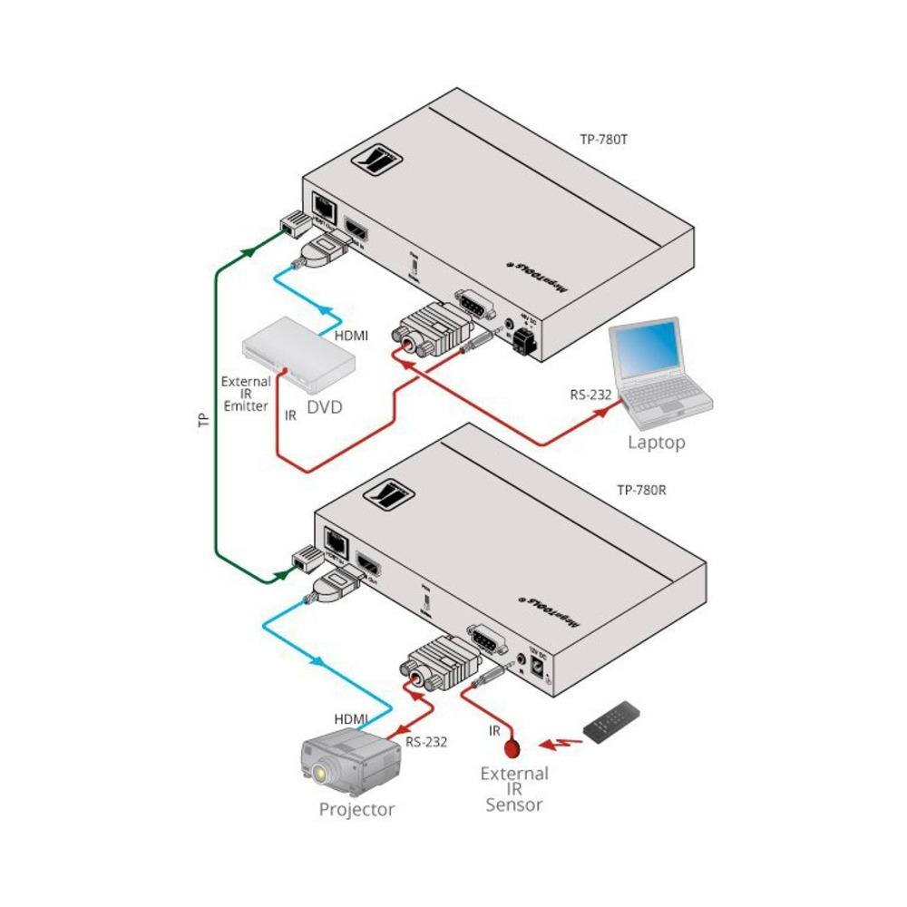 Передача по витой паре HDMI Kramer TP-780R