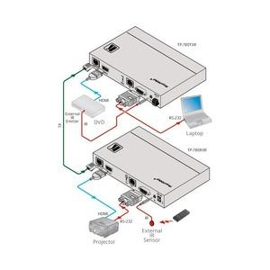 Передача по витой паре HDMI Kramer TP-780TXR