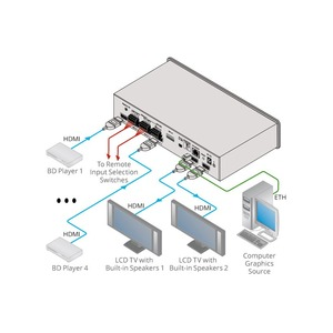 Матричный коммутатор HDMI Kramer VS-42UHD