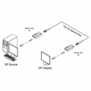 Передача по оптоволокну DisplayPort Opticis DPFX-100-TR