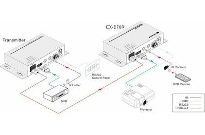 Передача по витой паре HDMI Digis EX-B70R