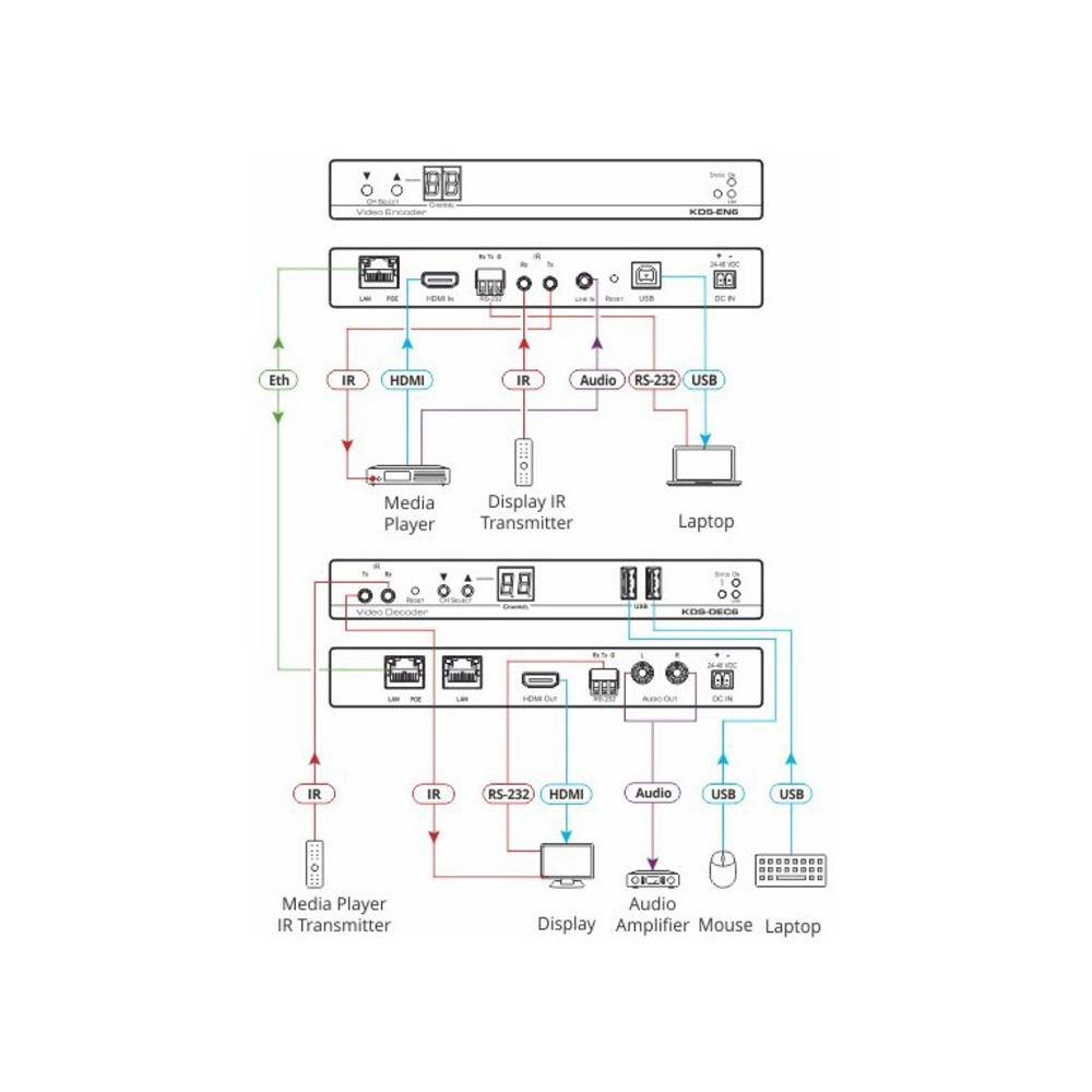 Передача по IP сетям HDMI, USB, RS-232, IR и аудио Kramer KDS-EN6