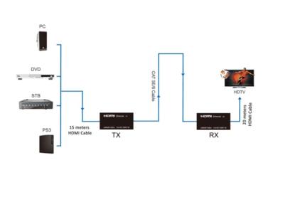 Передача по витой паре HDMI Greenline GL-VK50ERH