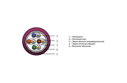 Отрезок кабеля витая пара BELDEN (арт. 6002) 10GXE02 4.95m