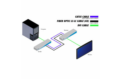 Передача по оптоволокну DVI Gefen EXT-DVI-1500HD