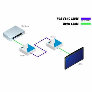 Передача по коаксиальному кабелю HDMI, DVI Gefen EXT-HDMI-5BNC