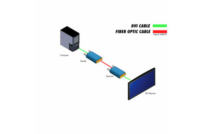 Передача по оптоволокну DVI Gefen EXT-DVI-FM1000