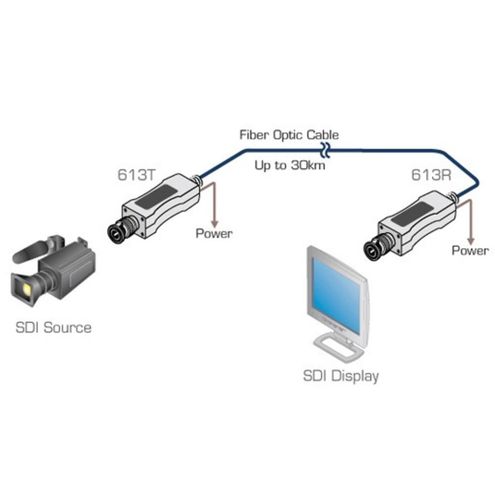 Передача по оптоволокну SDI Kramer 613R/T